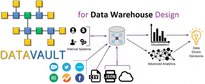 Что такое Data Vault: моделирование КХД для архитектора Big Data