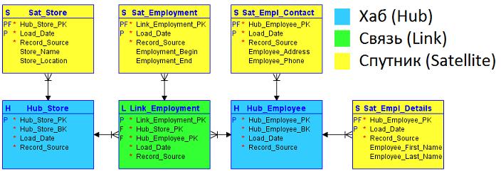 КХД, моделирование данных, реляционные таблицы DWH, Data Vault таблицы