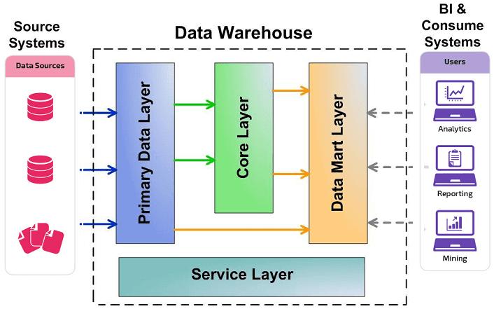 LSA, архитектура, DWH, Data Warehouse, КХД, корпоративное хранилище данных