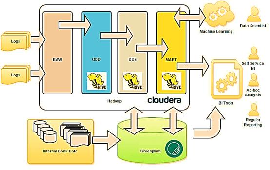 LSA-архитектура , Data WareHouse, Data Lake, DWH, озеро данных, хранилище данных