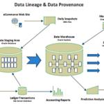 Data lineage и provenance: близнецы или двойняшки – Big Data Management для начинающих