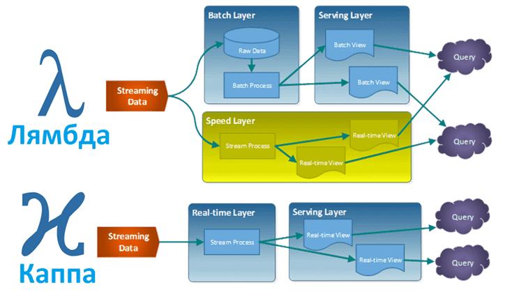 архитектура, большие данные