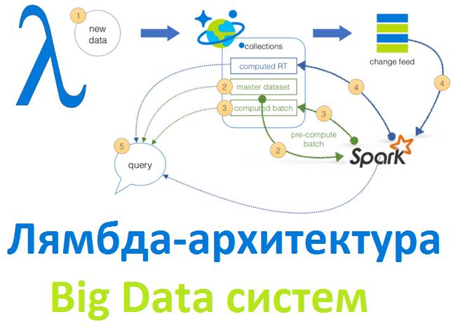 Что такое лямбда-архитектура: основы Big Data для начинающих