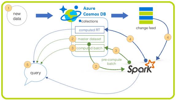 Azure Cosmos DB для больших данных, Apache Spark