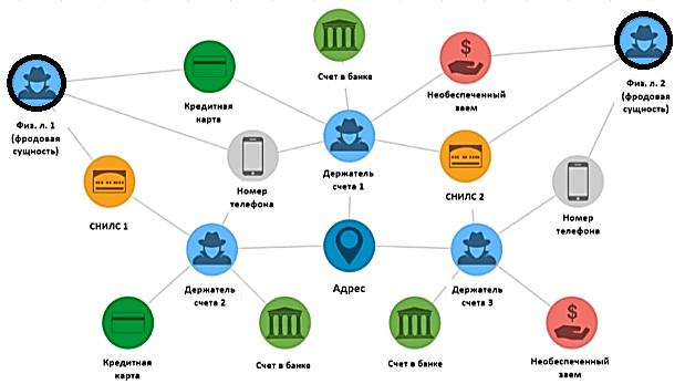 графовая аналитика Big Data