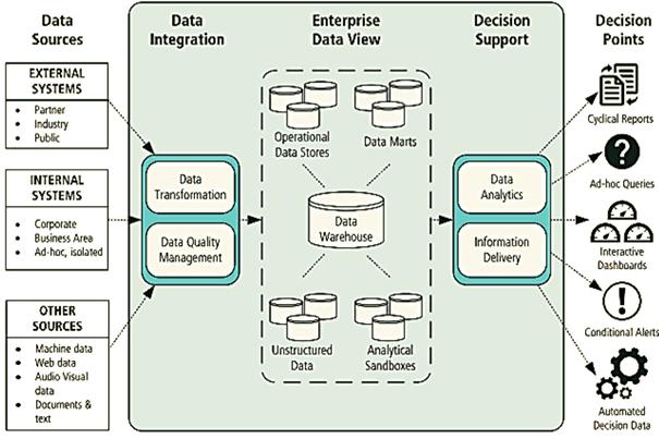 BI BABOK, Data Warehouse, Business Intelligence, business analysis