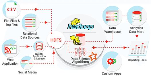 Data Warehouse, DWH, Big Data, Data Lake, КХД, большие данные
