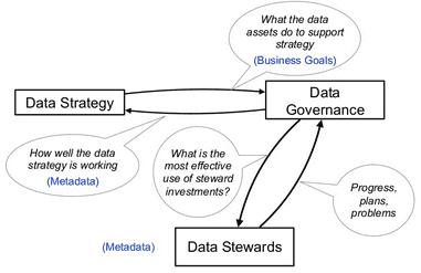 Big Data Management, Data Strategy, Data Steward, Data Governance