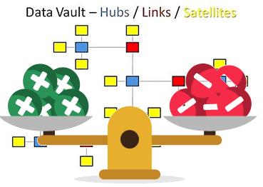 5 достоинств и 2 недостатка Data Vault для КХД и архитектора Big Data