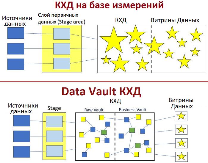 Data Vault КХД, аритектура, корпоративное хранилище данных, Data warehouse, DWH