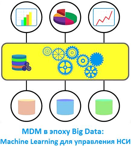 Управление НСИ в эпоху Big Data: какой MDM нужен современному бизнесу
