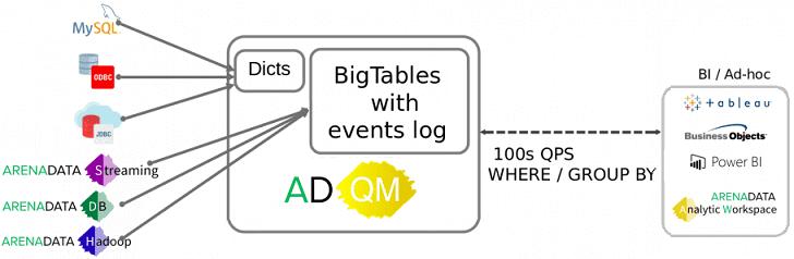 Аренадата, Arenadata QuickMarts, аналитика больших данных