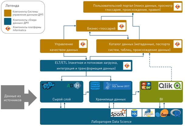 Data Lake, Arenadata Hadoop, Газпром, озеро данных, большие данные в нефтегазовой промышленности