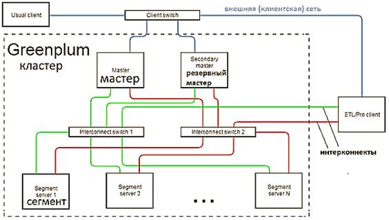 Архитектура кластера Greenplum