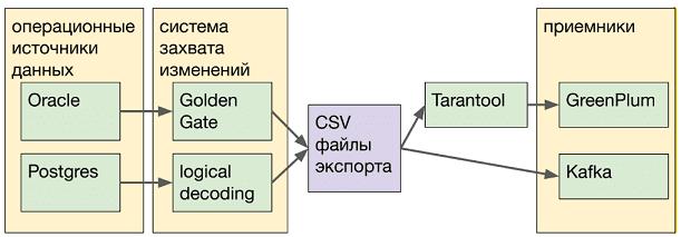 Тинькофф-банк, Тарантул, Oracle, PostgreSQL, Greenplum