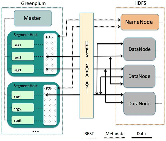 Greenplum, Hadoop, PXF