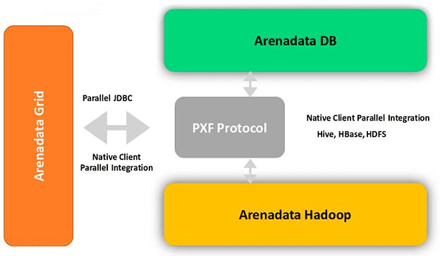 Интеграция Tarantool, Hadoop, Greenplum, Arenadata, Аренадата