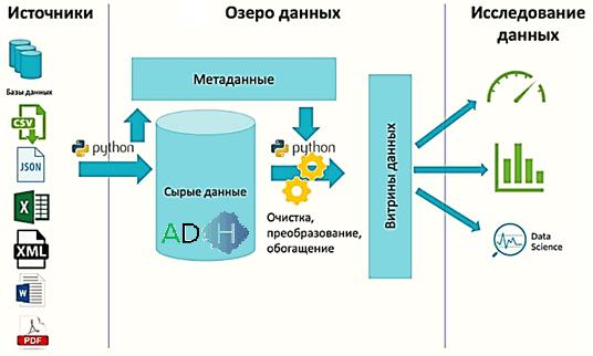 Data Lake, Arenadata Hadoop