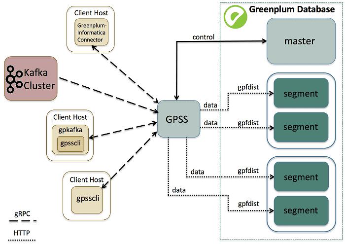 Greenplum Stream Server, интеграция Greenplum Kafka