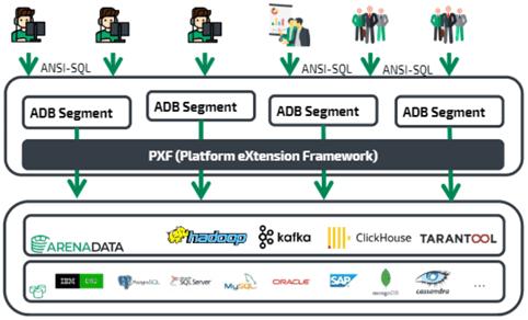 PXF-платформа интеграции Greenplum с внешними системами