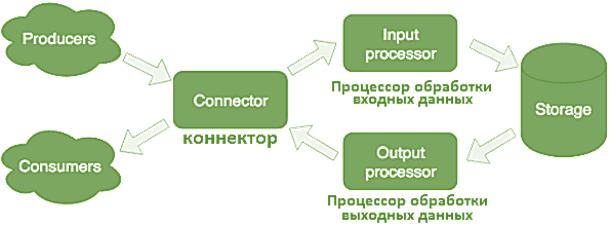 Apache Kafka Tarantool integration