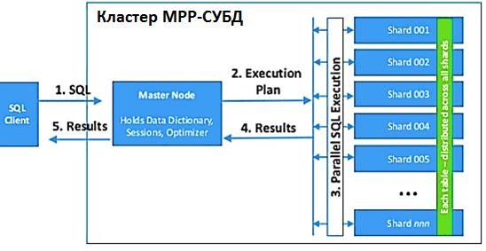 MPP, архитектура Big Data, распределенные СУБД, массивно-параллельная архитектура СУБД