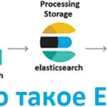 3 товарища в поиске и аналитике Big Data: Elasticsearch, Logstash и Kibana