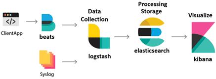 ELK, Elasticsearch, Logstash, Kibana