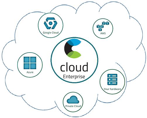 Эластичные облака: краткий обзор SaaS/PaaS-решений для Elasticsearch