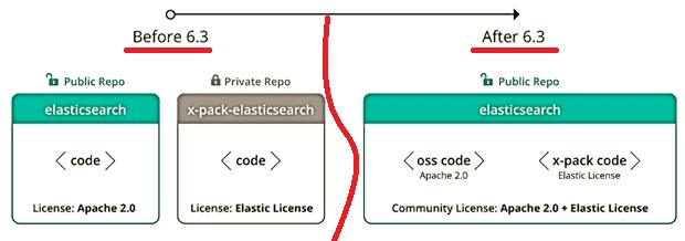 ELK, Elastic Stack, Elasticsearch