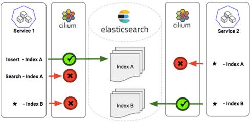 Cillium, Elasticsearch, утечки данных, cybersecurity