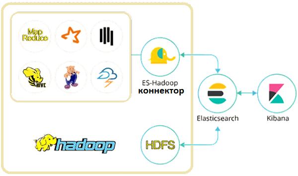 Apache Hive, Apache Spark, интеграция Big Data систем, Elasticsearch, Apache Hadoop