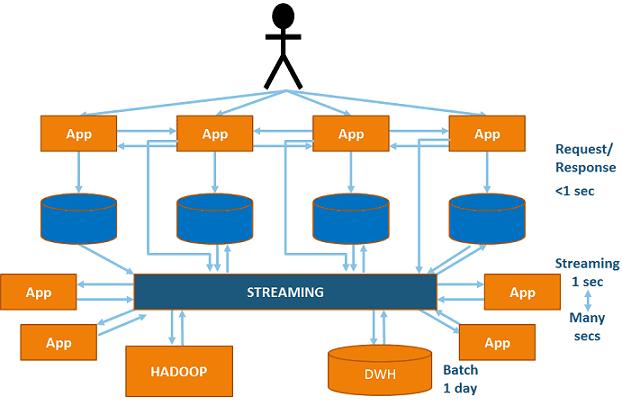 архитектура интеграции Big Data систем