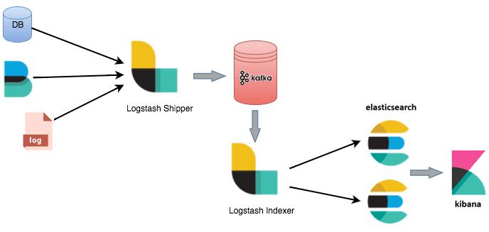 Интеграция Elasticseacrh с Apache Kafka