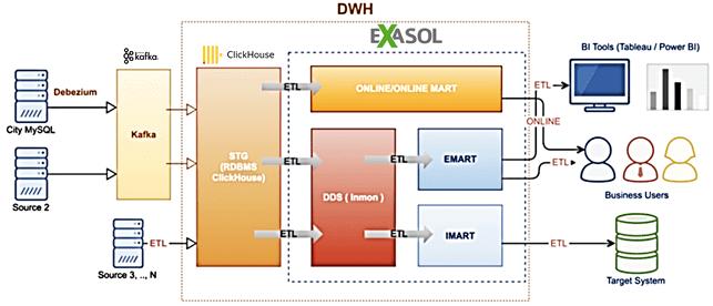 КХД, DWH, Data WareHouse, ClickHouse, Apache Kafka, Exasol