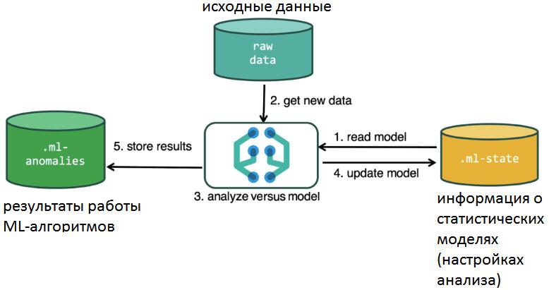 Machine Learning, Kibana, Elasctic Stack, ELK, Elasticsearch, машинное обучение