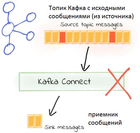 Kafka, Cafka Connect, Кафка, коннекторы Кафка, интеграция систем, передача Big Data