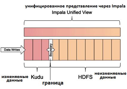 Hadoop, озеро данных, SQL-on-Hadoop, Apache Kudu и HDFS, Impala