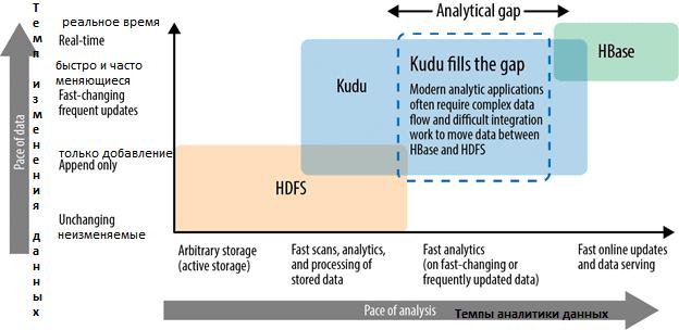 Apache Kudu, HDFS, HBase, Apache Hadoop