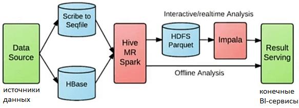 Apache Hadoop, HBase, HDFS, Impala, BI-архитектура Big Data в Xiaomi