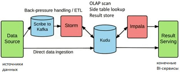 Apache Kafka, Storm, Kudu, Impala, ETL, Big Data pipeline, BI-аналитика больших данных