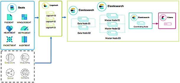 ELK-стек, архитектура, Elasticsearch