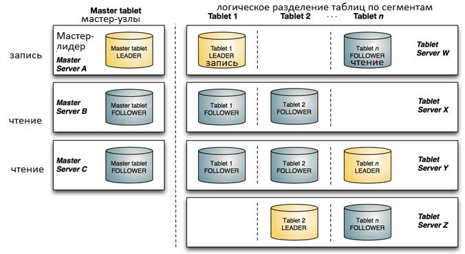 кластер Apache Kudu, архитектура
