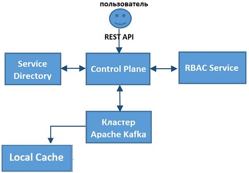 Kafka, self-service, администрирование Big Data