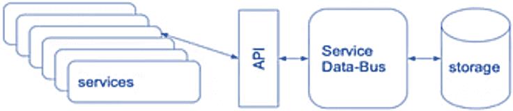 ESB, шина данных