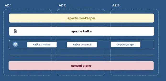 Apache Kafka в Booking.com архитектура кластеров