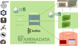 Что такое Arenadata Streaming: сочетаем Apache Kafka с NiFi в корпоративном масштабе