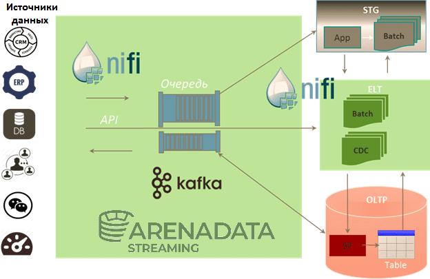 Arenadata Streaming Kafka NiFi? Arenadata, Big Data, Большие данные, обработка данных, Kafka, NiFi, архитектура, администрирование, ETL