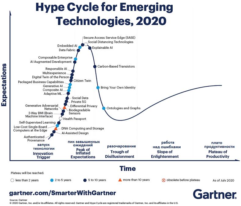 Hype Cycle 2020 Gartner