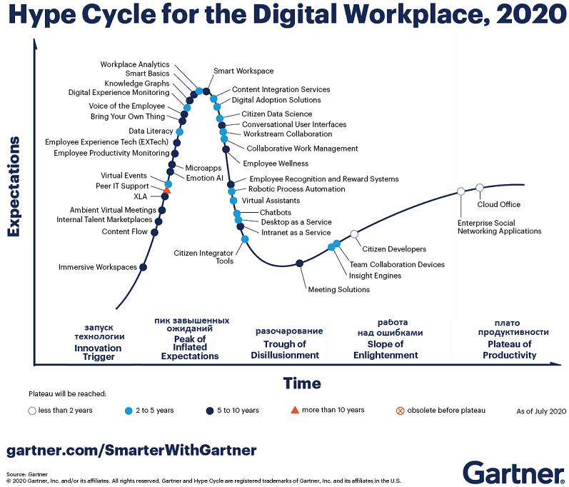 Цифровизация офиса, цифровая трансформация рабочего пространства, цикл технологической зрелости Gartner, Gartner Hype Cycle workspace digitalization 2020